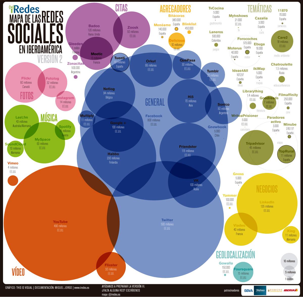 iRedes presenta la segunda versión del Mapa de las Redes Sociales
