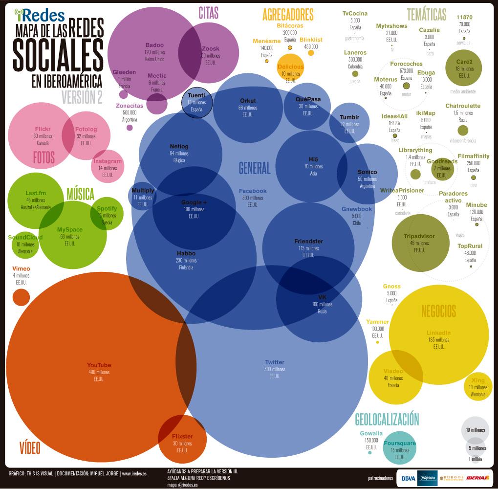 Version 2 del Mapa de redes sociales de Iberoamérica. Las más usadas.